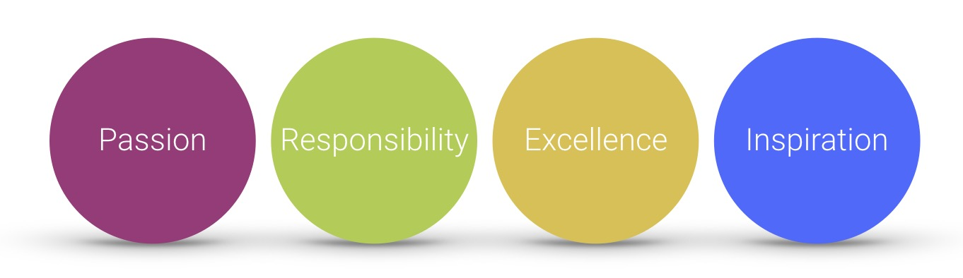Our Brand Values: Passion, Responsibility, Excellence, and Inspiration